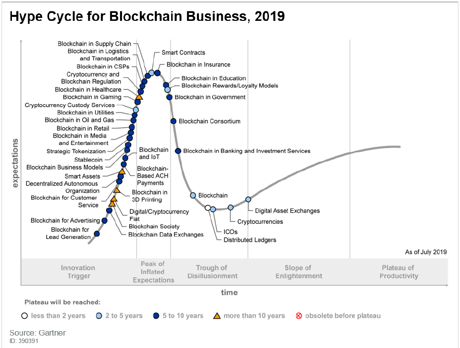 Gartner Blockchain Hype Cycle