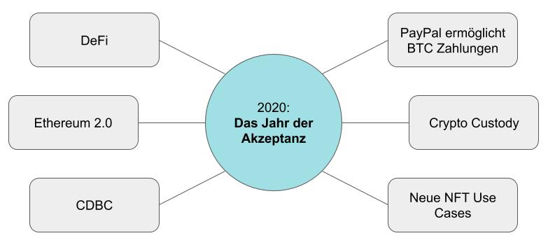 2020 - Das Jahr der Akzeptanz