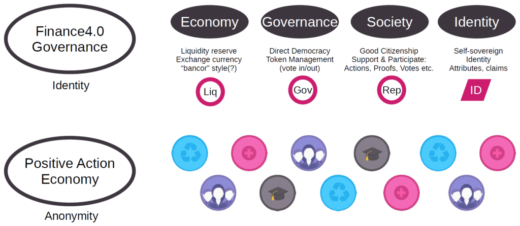 Das Governance-System von Finance 4.0